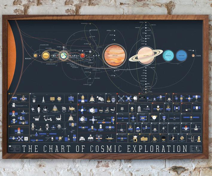 Cosmic Exploration Chart