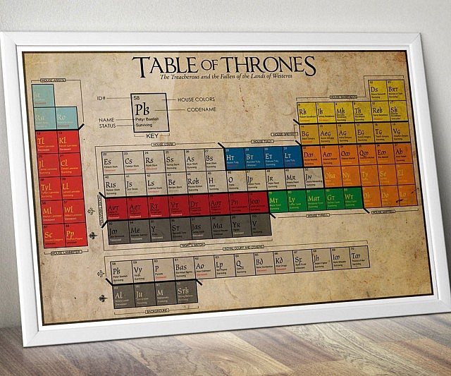 Game of thrones periodic table urtaz Choice Image