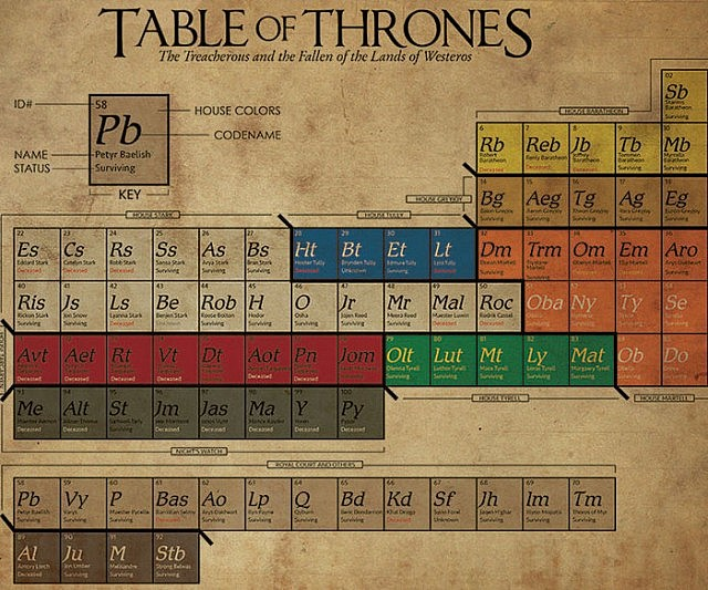 game of thrones periodic table - Periodic Table Games Level 3